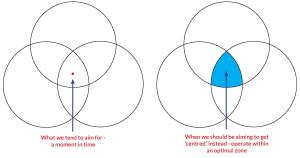 PracticalPerfection-Diagram-2