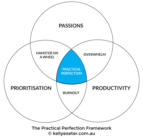 Practical Perfection Framework
